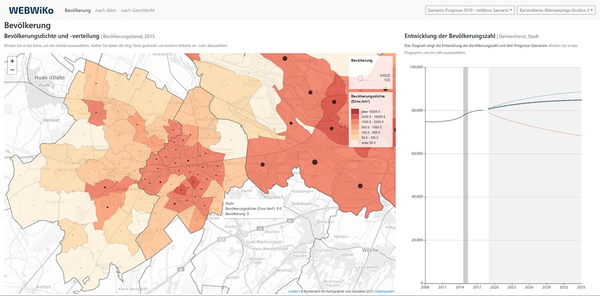 Screenshot Dashboard: Überblick mit Entwicklung und Prognose